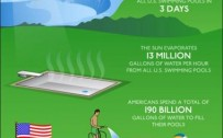 What Swimming Pools Cost Infographics