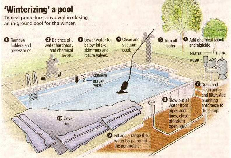 Winter How to Winterize Pool